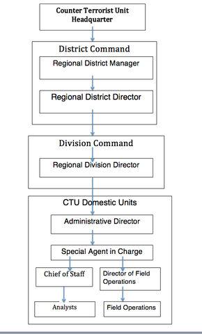 File:CTU Organization.jpg
