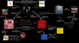 King Crimson Flowchart