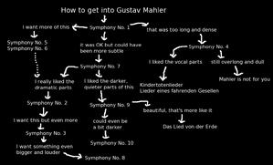 Mahlerflowchart