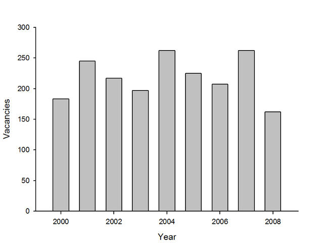 File:Vacancies per year 2000-2008.jpg