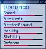 ACEX Statistics F-15SMTD