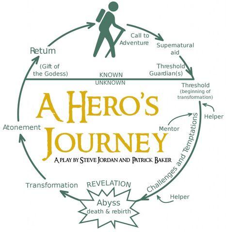 File:Heros-Journey.jpg