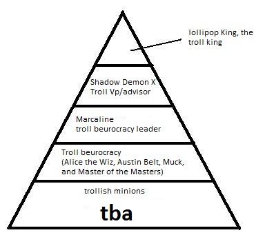 File:Troll hierarchy.jpg