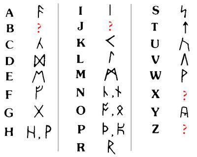 Runic alphabet2