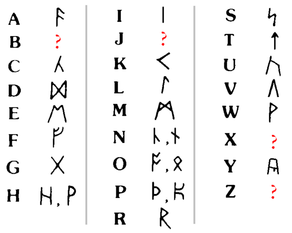 File:Runic alphabet2.png