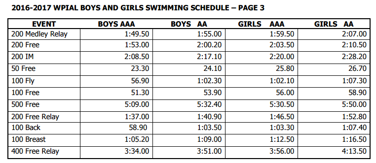 Wpial Swimming Qualification Times A For Athlete Fandom Powered By Wikia