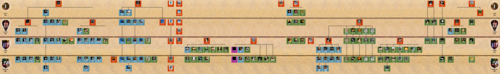 Age of Empires 2 HD Rise of Rajas Tech Tree