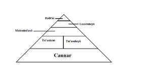 Egypt Class System