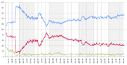John McCain approval ratings