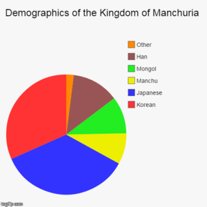 Manchuria Demographics