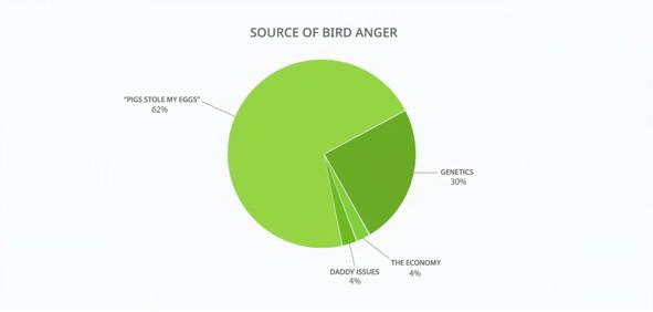 File:Source of Bird Anger.jpg