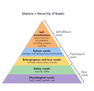 Most basic needs appear as the base of the pyramid while the quot higher