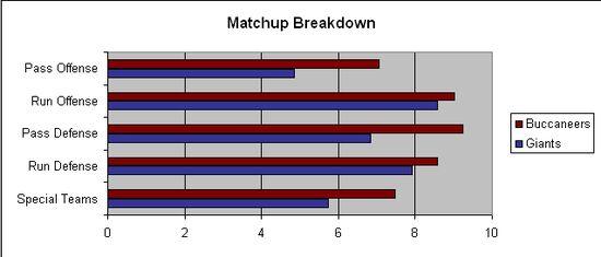 NYG TB WildCard Matchup