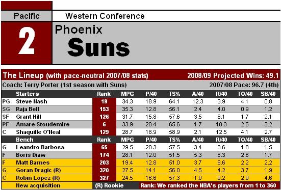 File:NBA09 PHX.jpg