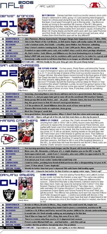 File:Nflcapsules afcwest.jpg