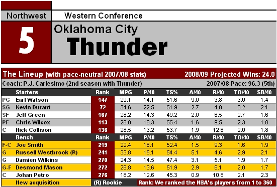 File:NBA09 OKC.jpg