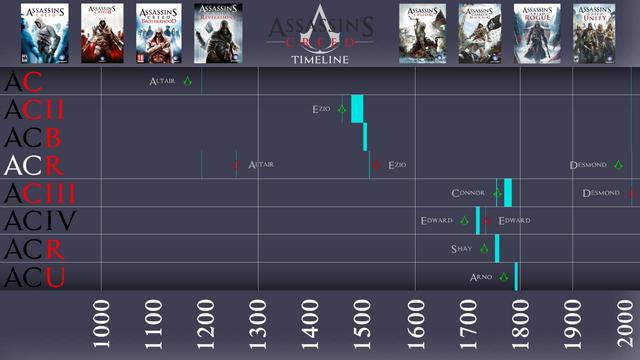 File:Assassins Creed Timeline.png