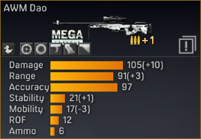 File:AWM Dao statistics (modified).png