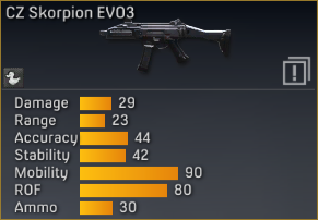 File:CZ Skorpion EVO3 statistics.png