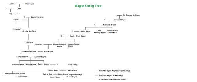 File:Wayne Family tree.png