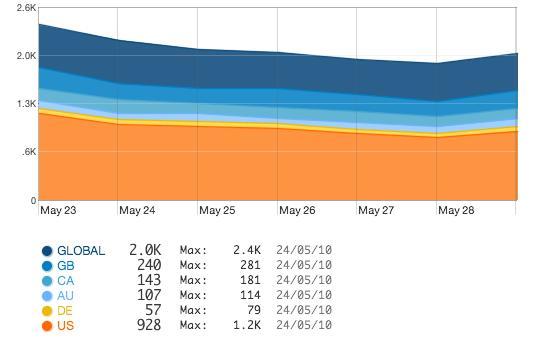 File:Quantcast1w-25-May.jpg