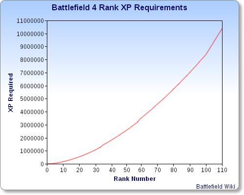 File:BF4 Rank Chart.png