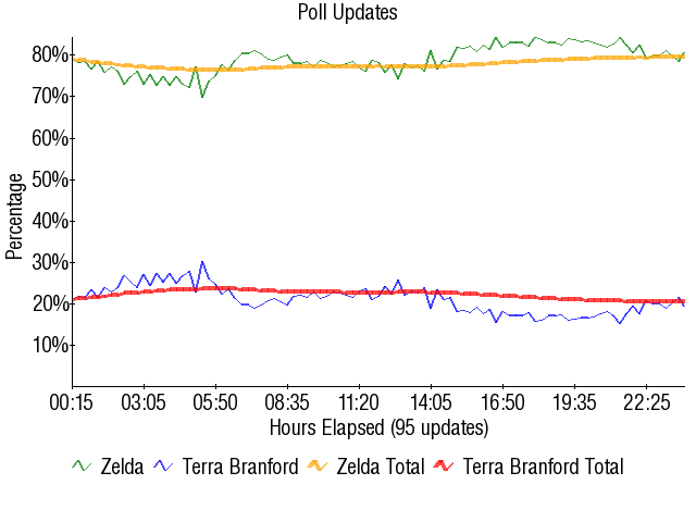 Graph2535