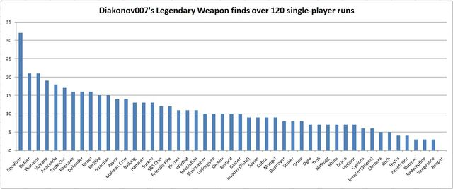 File:Diakonov007's Legendary weapons - graph.jpg
