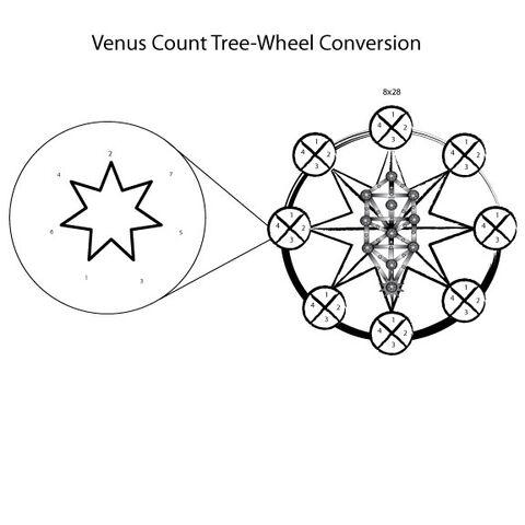 File:Tree-wheelvis.jpg