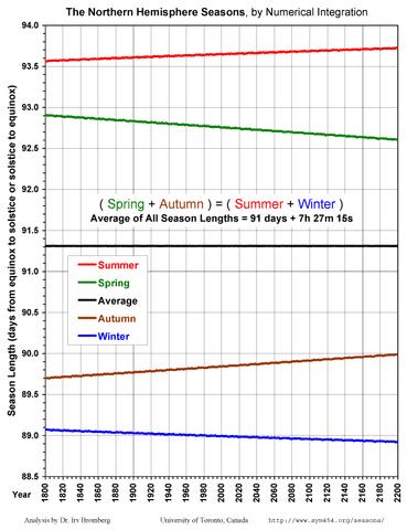 File:Season Lengths Present.png
