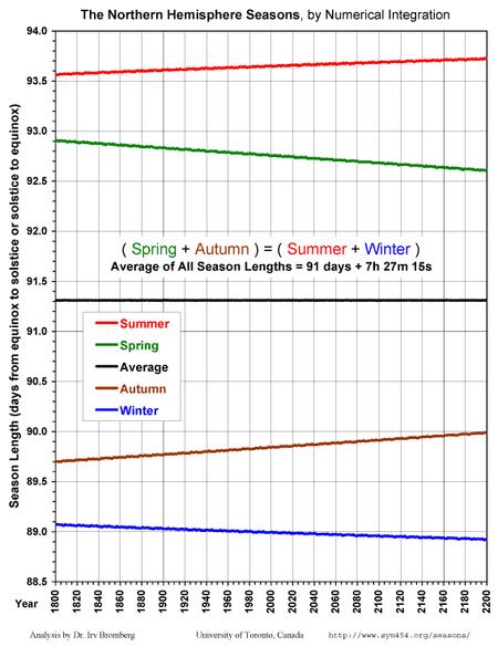 Season Lengths Present