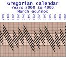 Standard Calendar