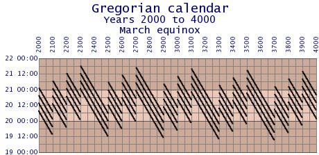 Gregorian-error-2000-4000