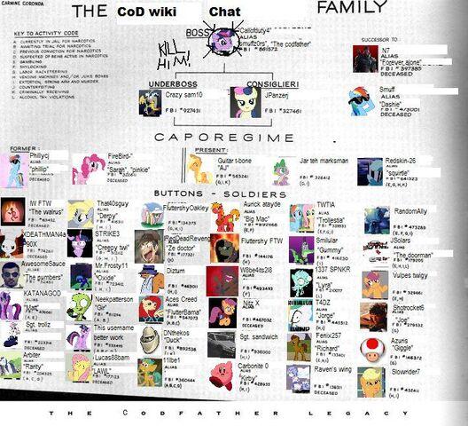 File:Chat mafia structure.jpg