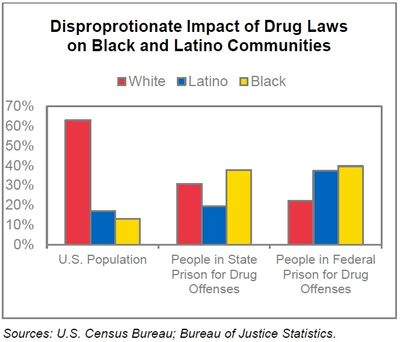 Drug laws impact on whites, latinos, blacks