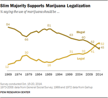 Pew marijuana poll 2014 October