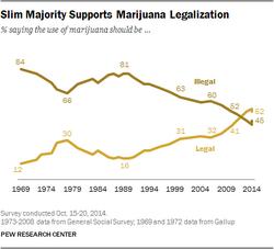 Pew marijuana poll 2014 October