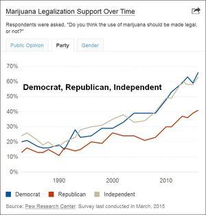 Marijuana polling timeline. Democrat Republican Independent
