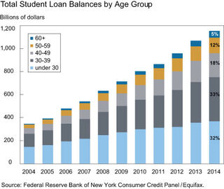 U.S. student debt timeline by age group