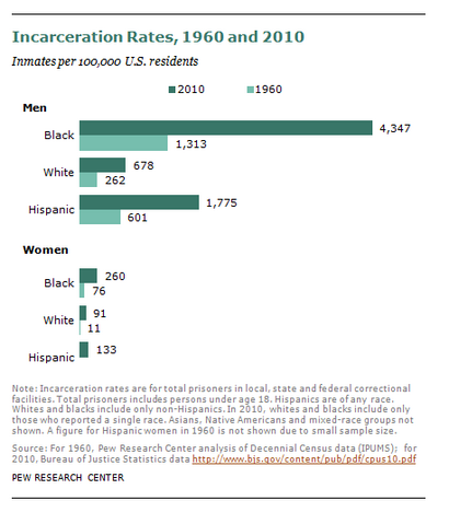 File:Incarceration rates of blacks whites Hispanics 1960 and 2010.png