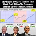 S&P timeline and U.S. presidents to 2014 Aug 26 breaking of 2000 barrier.jpg