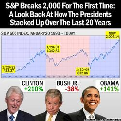 S&P timeline and U.S. presidents to 2014 Aug 26 breaking of 2000 barrier