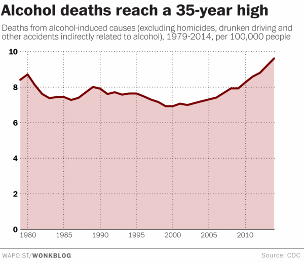 U.S. alcohol deaths timeline