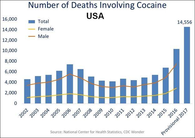 File:US timeline. Cocaine deaths.jpg