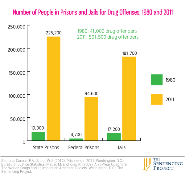 Number of people in prisons and jails for drug offenses, 1980 and 2011