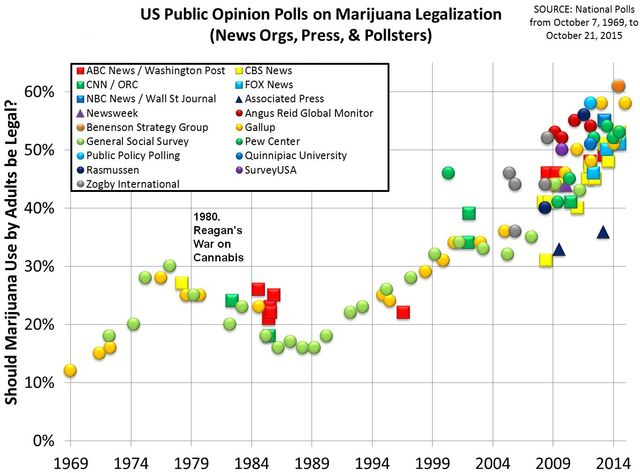 File:Timeline of U.S. polls on marijuana legalization.jpg