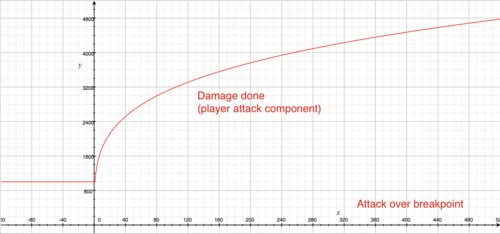 Attack low values