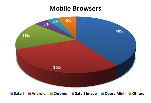 File:2013Q3 - Mobile Browsers.png