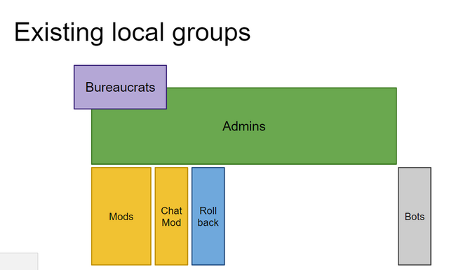 File:ExistingUserGroups.png