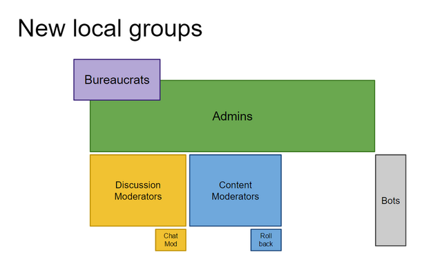 File:NewLocalGroups.png